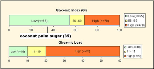 Organic Coconut Sugar Glycemic Index